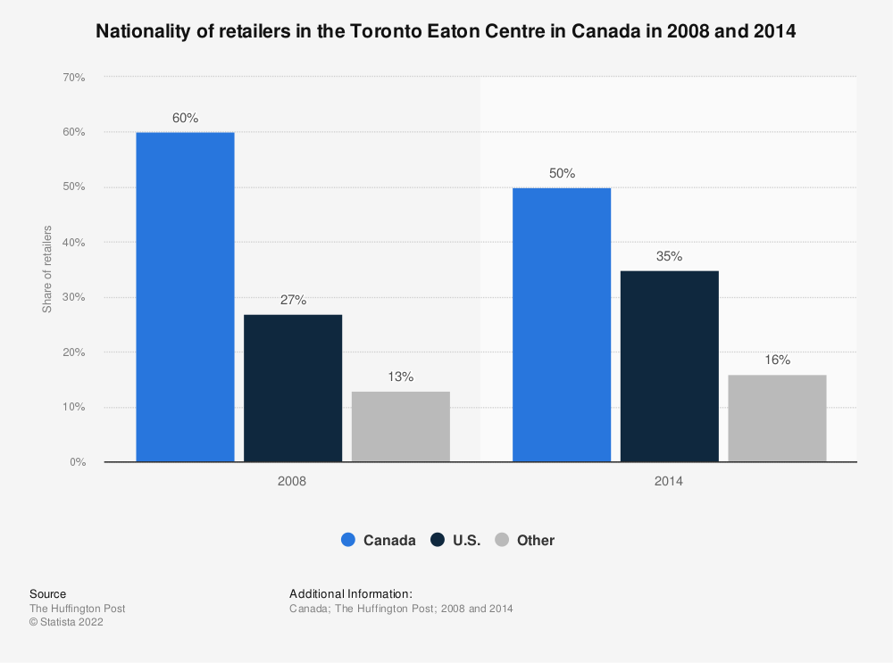 Statistic: Nationality of retailers in the Toronto Eaton Centre in Canada in 2008 and 2014 | Statista