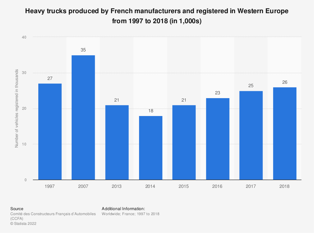 Statistic: Heavy trucks produced by French manufacturers and registered in Western Europe from 1997 to 2015* (in 1,000) | Statista