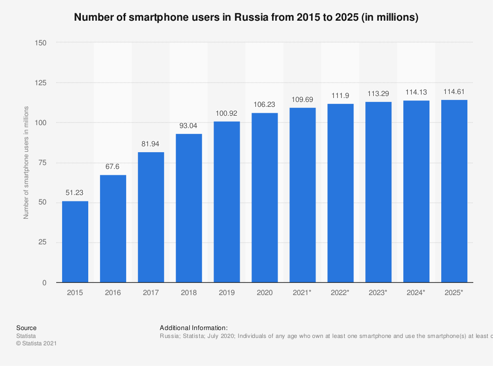 Statistic: Number of smartphone users in Russia from 2015 to 2021 (in millions)* | Statista