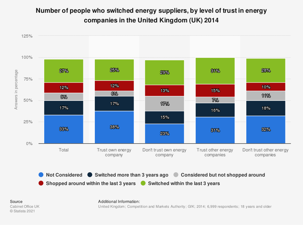 Statistic: Number of people who switched energy suppliers, by level of trust in energy companies in the United Kingdom (UK) 2014 | Statista