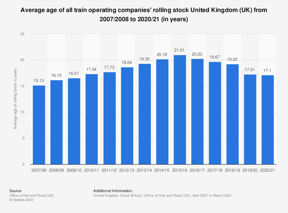Statistic: Average age of all train operating companies' rolling stock United Kingdom (UK) from 2007/2008 to 2017/2018 (in years)* | Statista