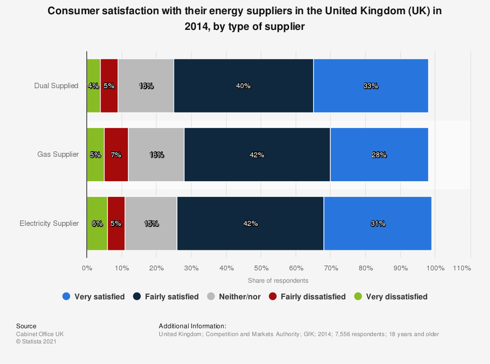Statistic: Consumer satisfaction with their energy suppliers in the United Kingdom (UK) in 2014, by type of supplier | Statista