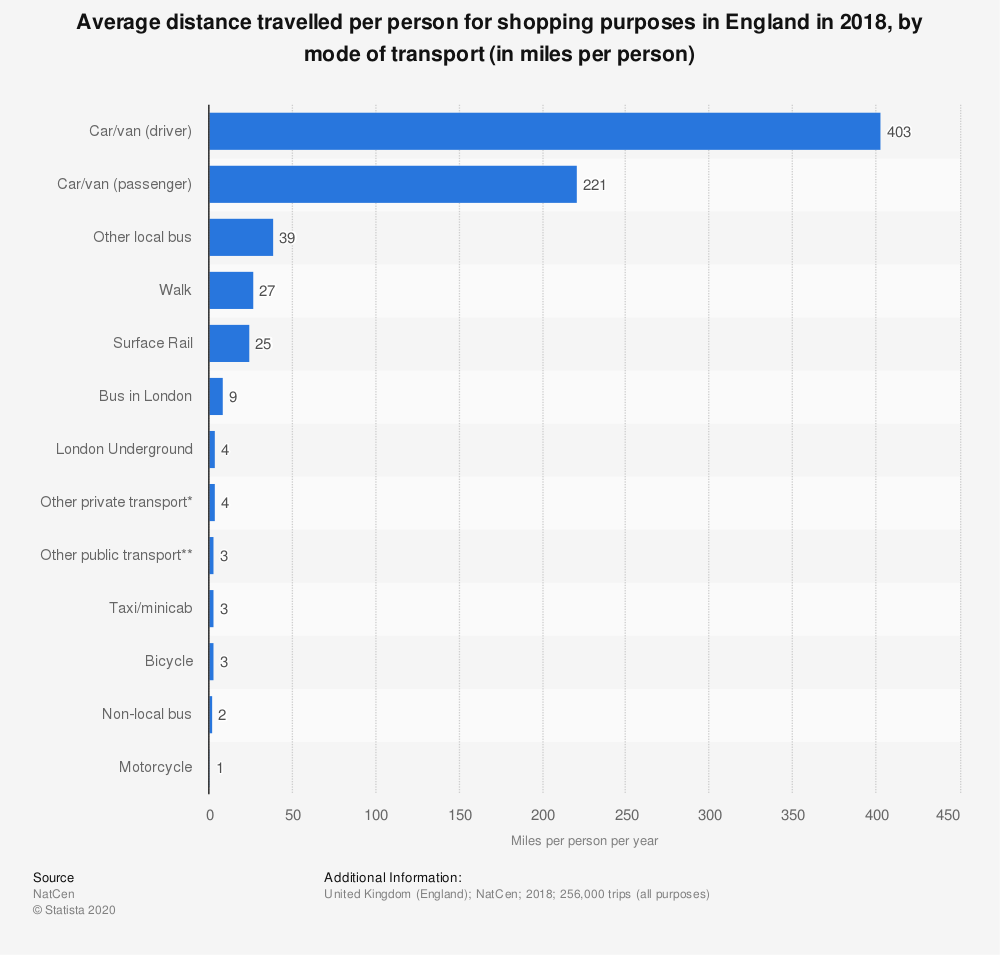 Statistic: Average distance travelled per person for shopping purposes in England in 2018, by mode of transport (in miles per person) | Statista