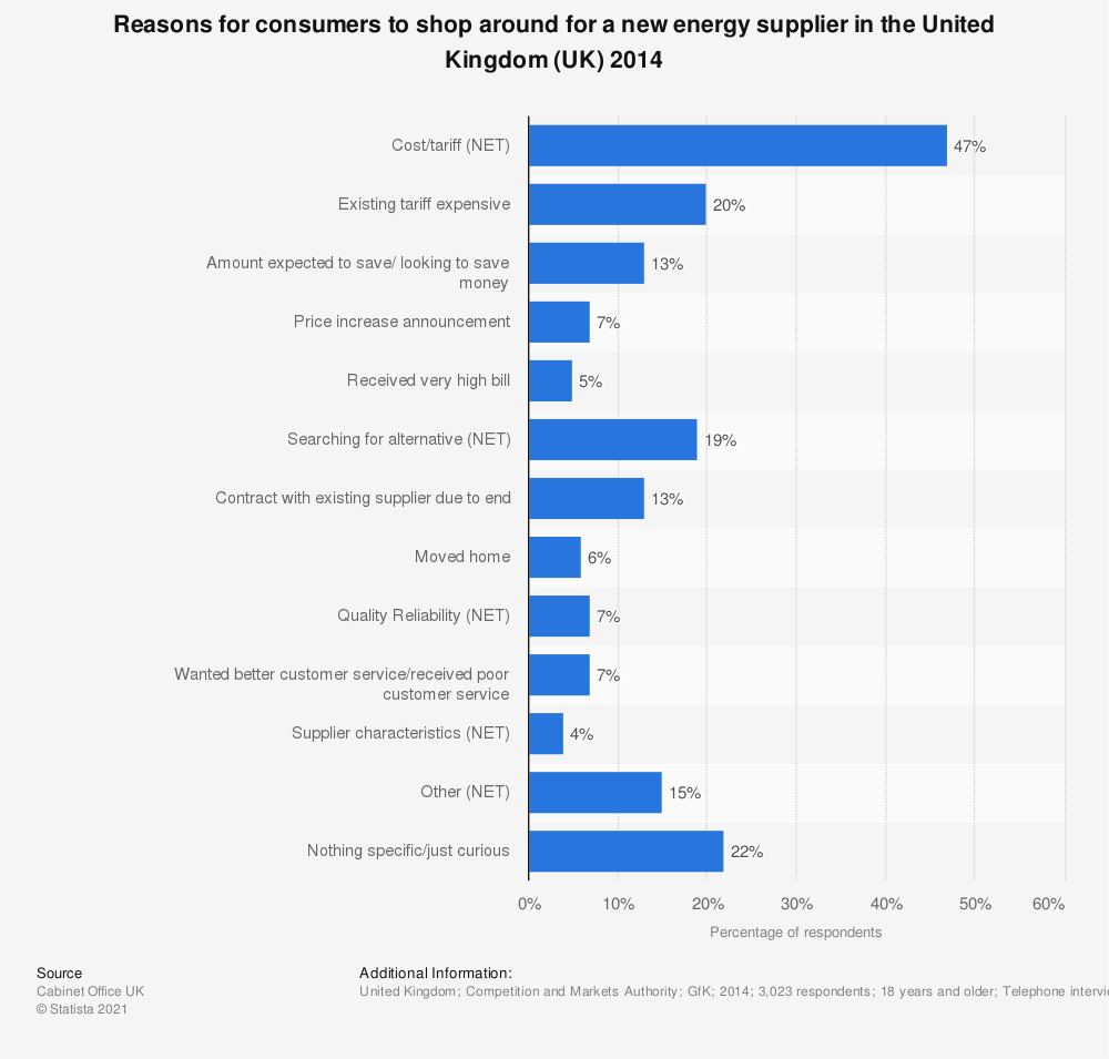 Statistic: Reasons for consumers to shop around for a new energy supplier in the United Kingdom (UK) 2014 | Statista