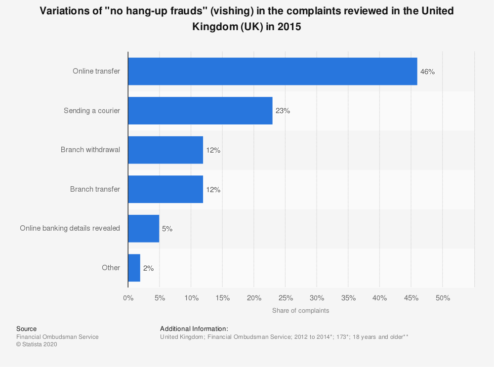"Statistic: Variations of ""no hang-up frauds"" (vishing) in the complaints reviewed in the United Kingdom (UK) in 2015 