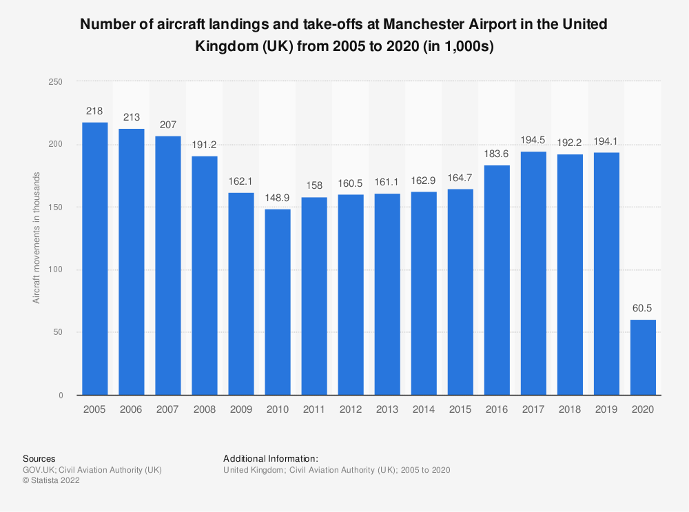 Statistic: Number of aircraft landings and take-offs at Manchester airport in the United Kingdom (UK) from 2005 to 2017 (in 1,000s) | Statista