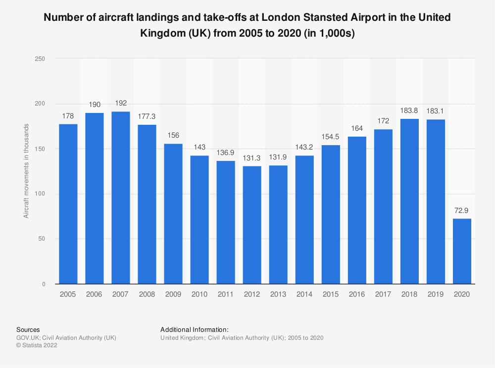 Statistic: Number of aircraft landings and take-offs at London Stansted Airport in the United Kingdom (UK) from 2005 to 2018 (in 1,000s) | Statista