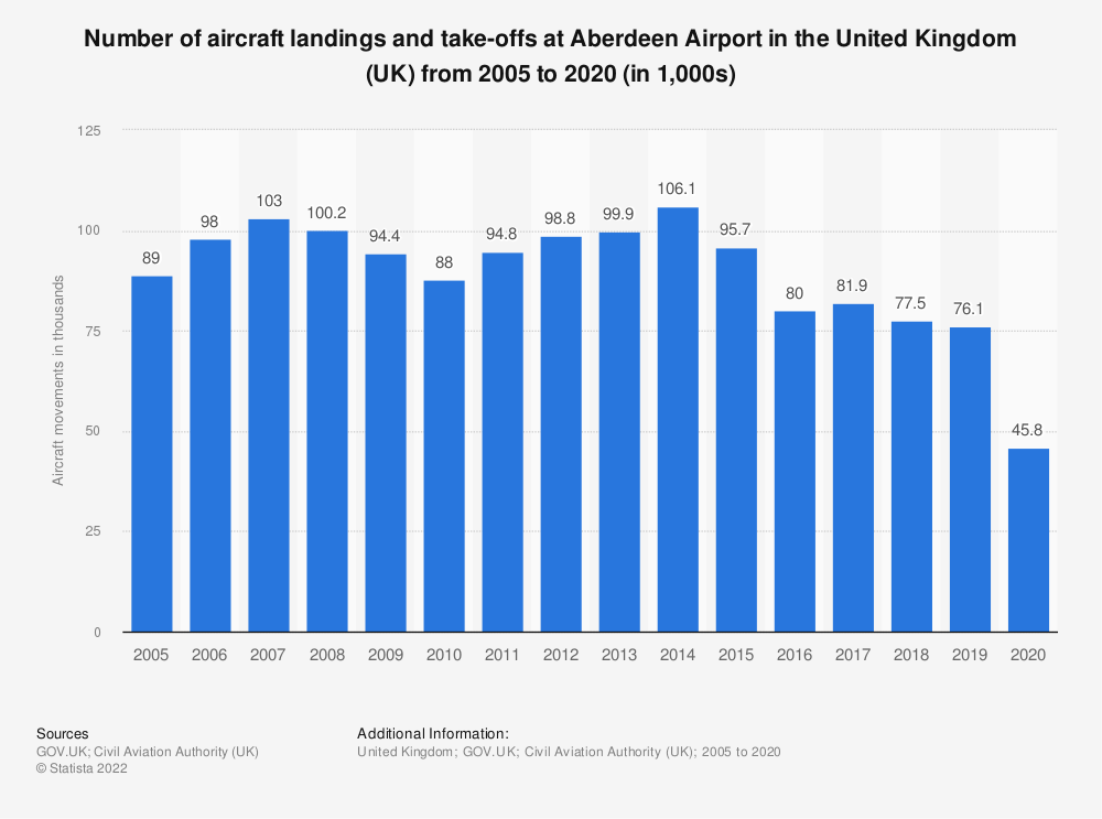 Statistic: Number of aircraft landings and take-offs at Aberdeen airport in the United Kingdom (UK) from 2005 to 2017 (in 1,000s) | Statista