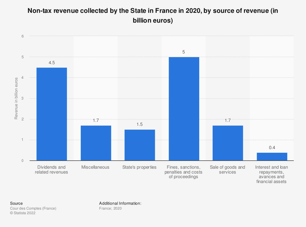 Statistic: Non-tax revenue collected by the State in France in 2019, by source of revenue (in million euros) | Statista