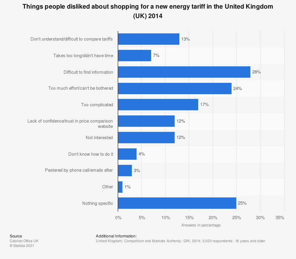 Statistic: Things people disliked about shopping for a new energy tariff in the United Kingdom (UK) 2014 | Statista