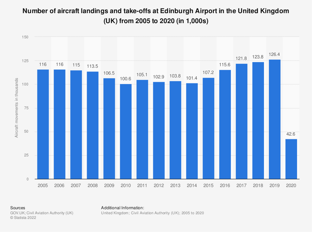 Statistic: Number of aircraft landings and take-offs at Edinburgh airport in the United Kingdom (UK) from 2005 to 2017 (in 1,000s) | Statista
