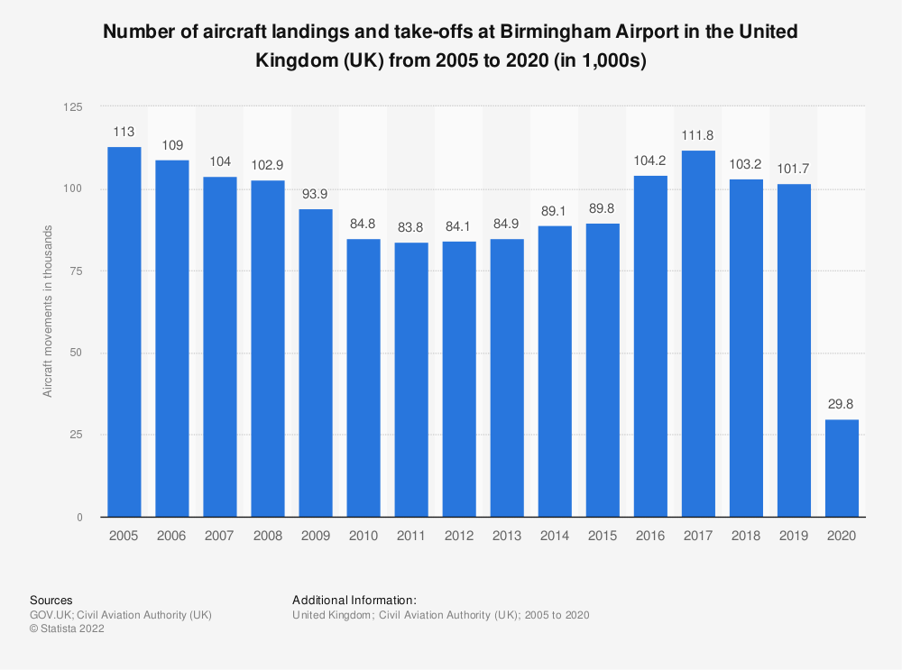 Statistic: Number of aircraft landings and take-offs at Birmingham Airport in the United Kingdom (UK) from 2005 to 2018 (in 1,000s) | Statista