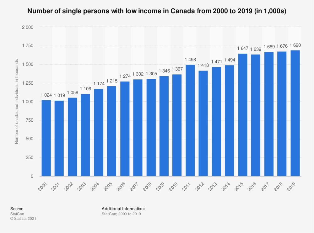 Statistic: Number of single persons with low income in Canada from 2000 to 2017 (in 1,000s)* | Statista