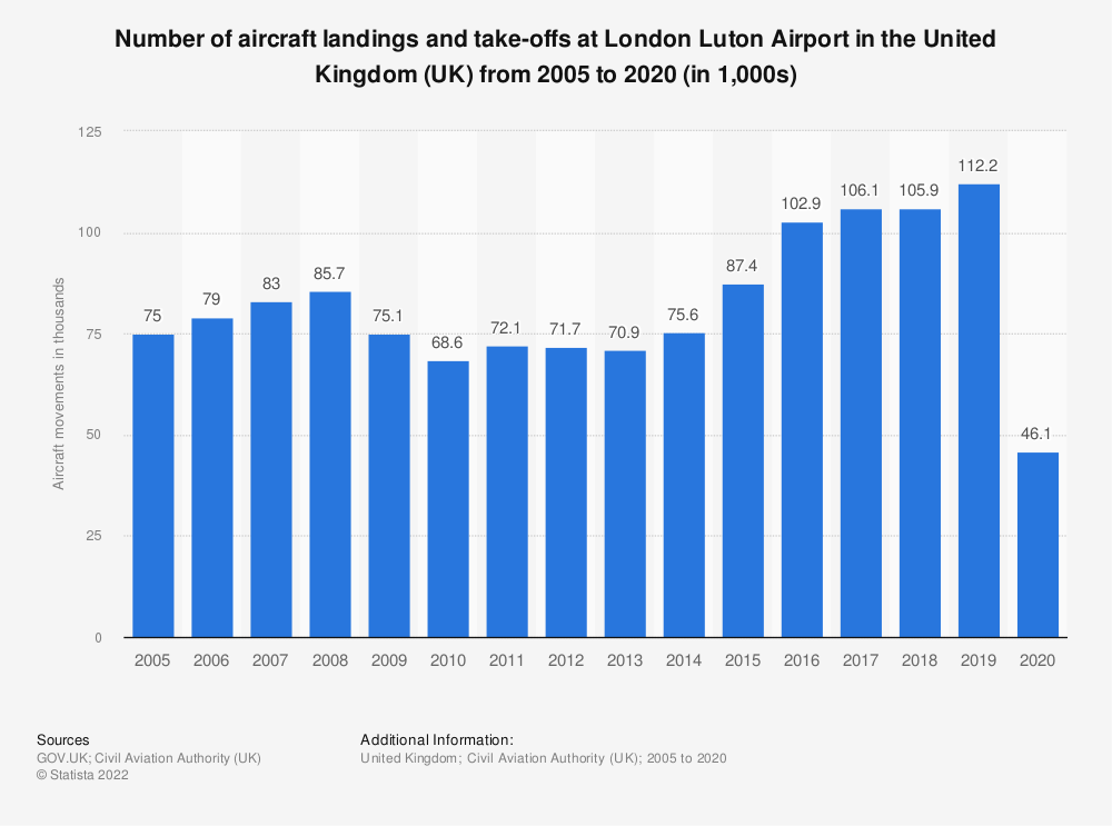 Statistic: Number of aircraft landings and take-offs at London Luton Airport in the United Kingdom (UK) from 2005 to 2019 (in 1,000s) | Statista