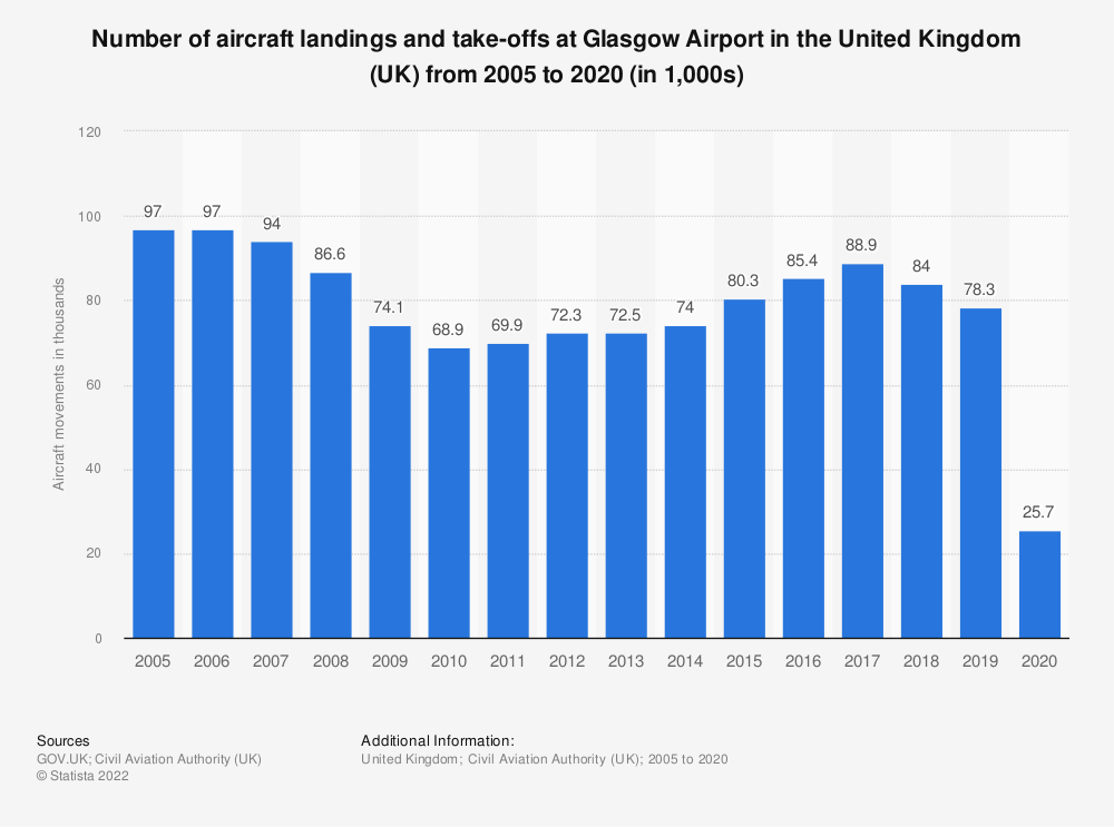Statistic: Number of aircraft landings and take-offs at Glasgow Airport in the United Kingdom (UK) from 2005 to 2018 (in 1,000s) | Statista