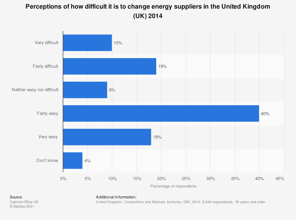 Statistic: Perceptions of how difficult it is to change energy suppliers in the United Kingdom (UK) 2014 | Statista