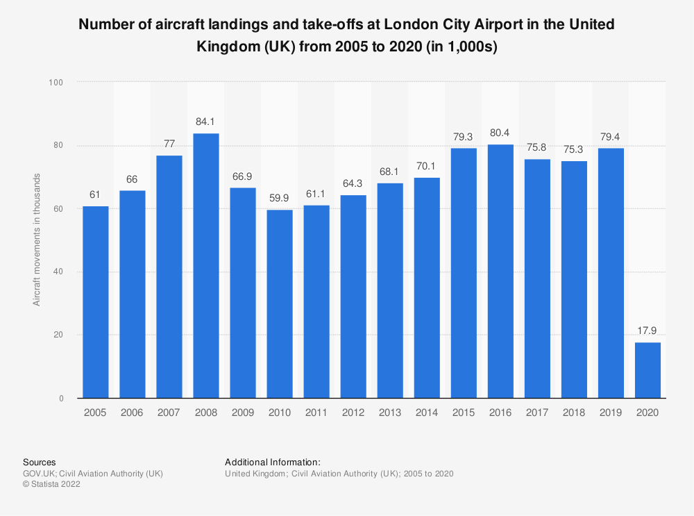 Statistic: Number of aircraft landings and take-offs at London City Airport in the United Kingdom (UK) from 2005 to 2018 (in 1,000s)   Statista