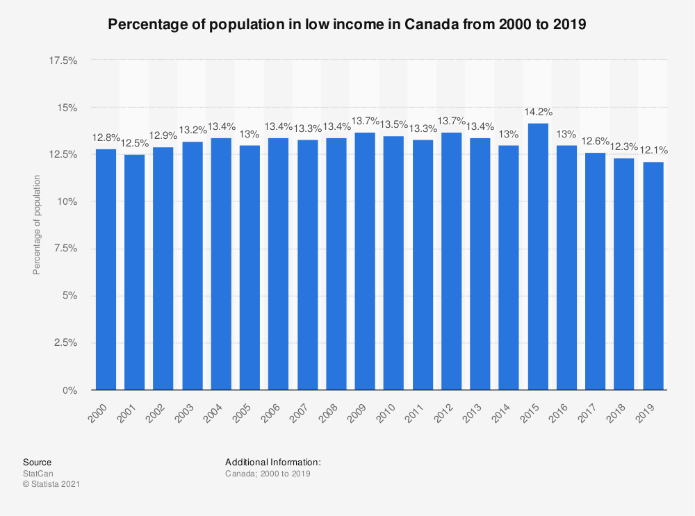 Statistic: Percentage of population in low income* in Canada from 2000 to 2015 | Statista