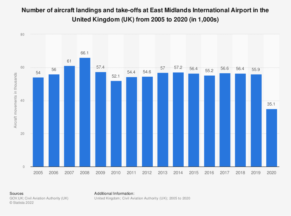 Statistic: Number of aircraft landings and take-offs at East Midlands International Airport in the United Kingdom (UK) from 2005 to 2018 (in 1,000s) | Statista
