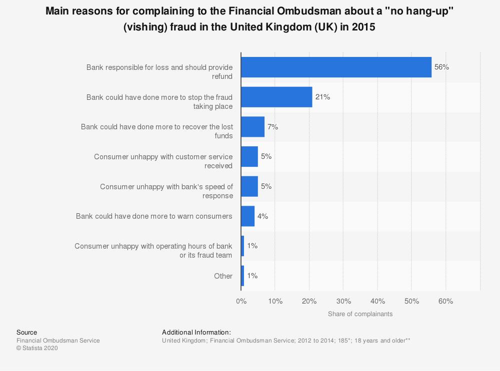 """Statistic: Main reasons for complaining to the Financial Ombudsman about a """"no hang-up"""" (vishing) fraud in the United Kingdom (UK) in 2015 
