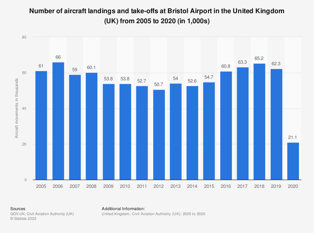 Statistic: Number of aircraft landings and take-offs at Bristol airport in the United Kingdom (UK) from 2005 to 2017 (in 1,000s) | Statista