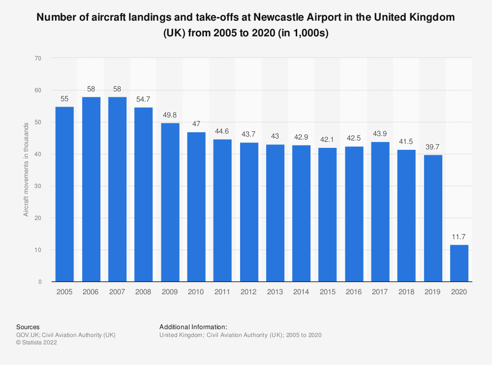 Statistic: Number of aircraft landings and take-offs at Newcastle airport in the United Kingdom (UK) from 2005 to 2017 (in 1,000s) | Statista