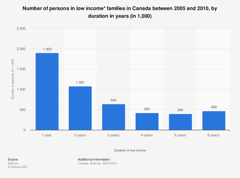 Statistic: Number of persons in low income* families in Canada between 2005 and 2010, by duration in years (in 1,000)   Statista