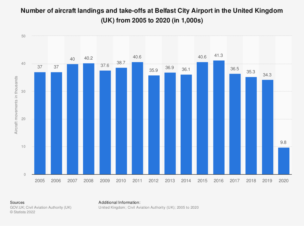 Statistic: Number of aircraft landings and take-offs at Belfast City airport in the United Kingdom (UK) from 2005 to 2017 (in 1,000s) | Statista