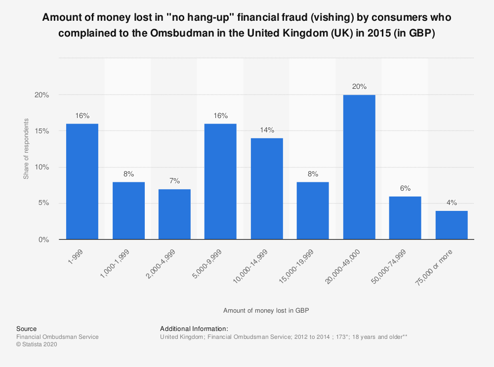 "Statistic: Amount of money lost in ""no hang-up"" financial fraud (vishing) by consumers who complained to the Omsbudman in the United Kingdom (UK) in 2015 (in GBP) 