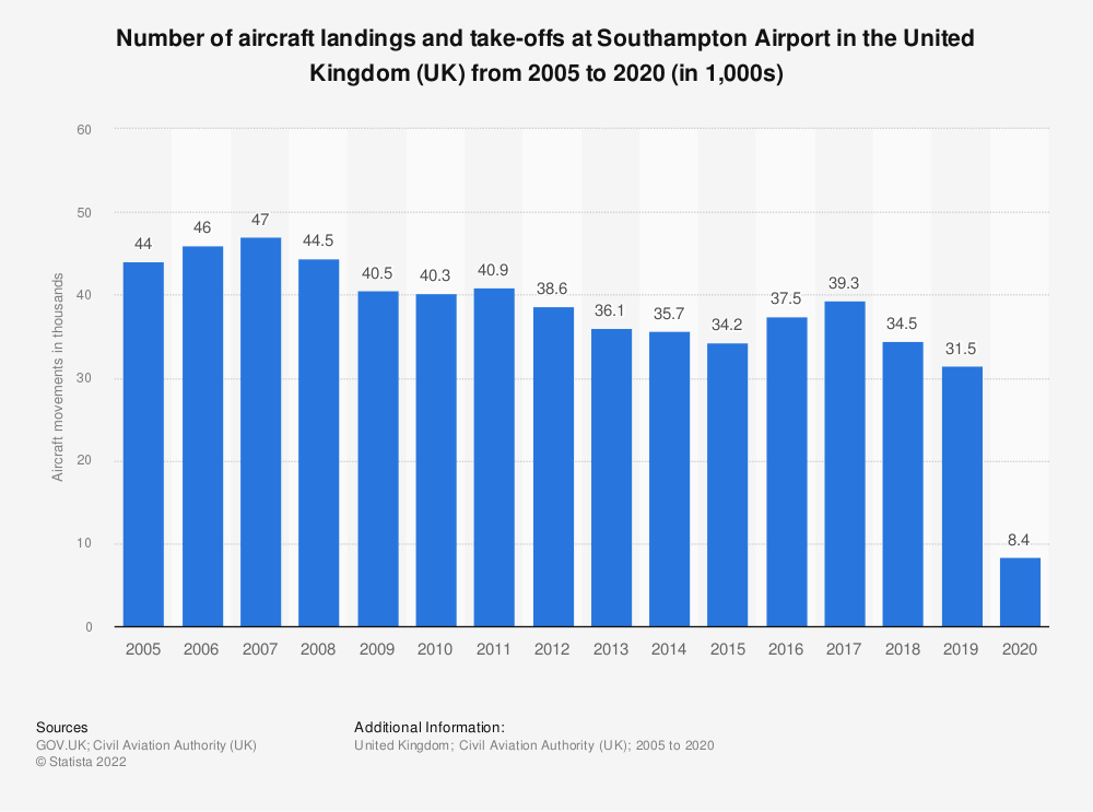 Statistic: Number of aircraft landings and take-offs at Southampton Airport in the United Kingdom (UK) from 2005 to 2018 (in 1,000s) | Statista