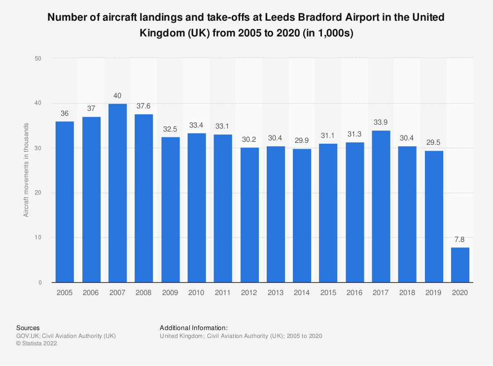 Statistic: Number of aircraft landings and take-offs at Leeds Bradford airport in the United Kingdom (UK) from 2005 to 2017 (in 1,000s) | Statista