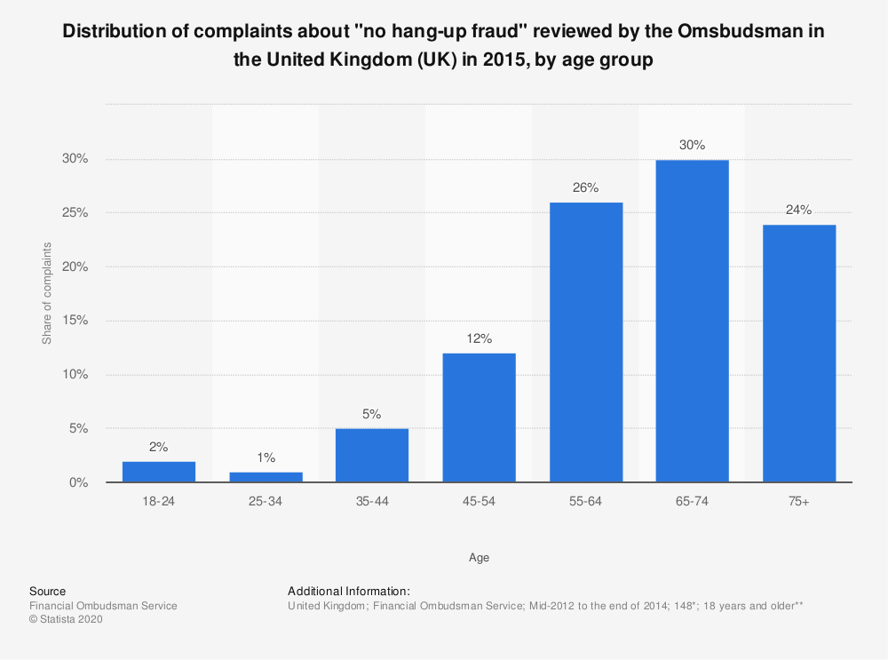 "Statistic: Distribution of complaints about ""no hang-up fraud"" reviewed by the Omsbudsman in the United Kingdom (UK) in 2015, by age group 