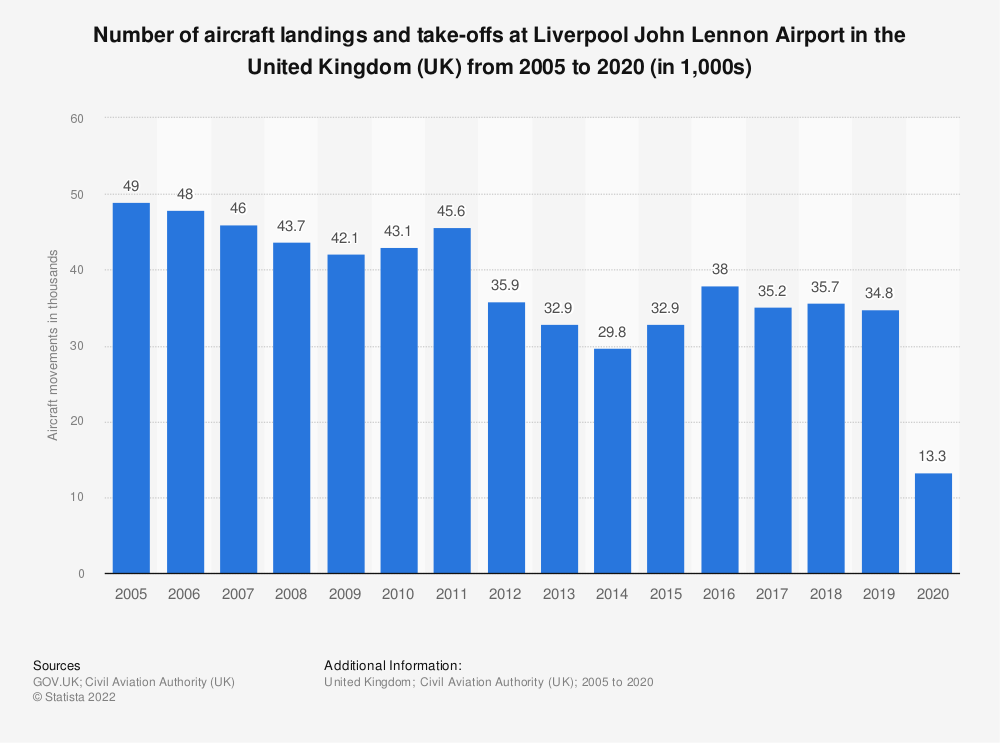 Statistic: Number of aircraft landings and take-offs at Liverpool John Lennon airport in the United Kingdom (UK) from 2005 to 2017 (in 1,000s) | Statista
