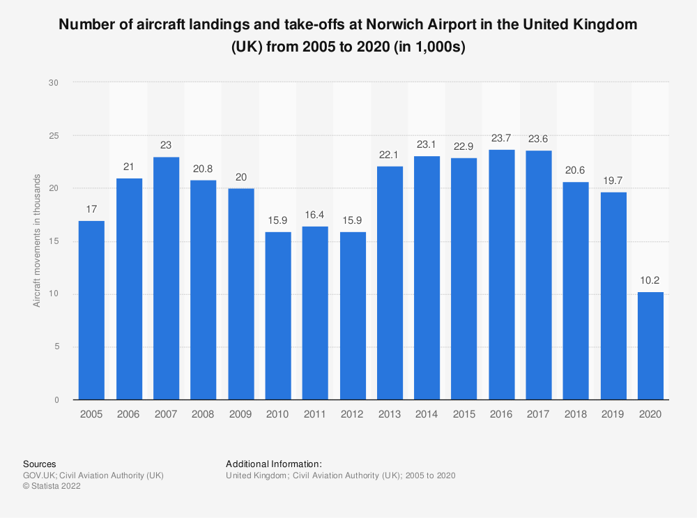 Statistic: Number of aircraft landings and take-offs at Norwich airport in the United Kingdom (UK) from 2005 to 2017 (in 1,000s) | Statista