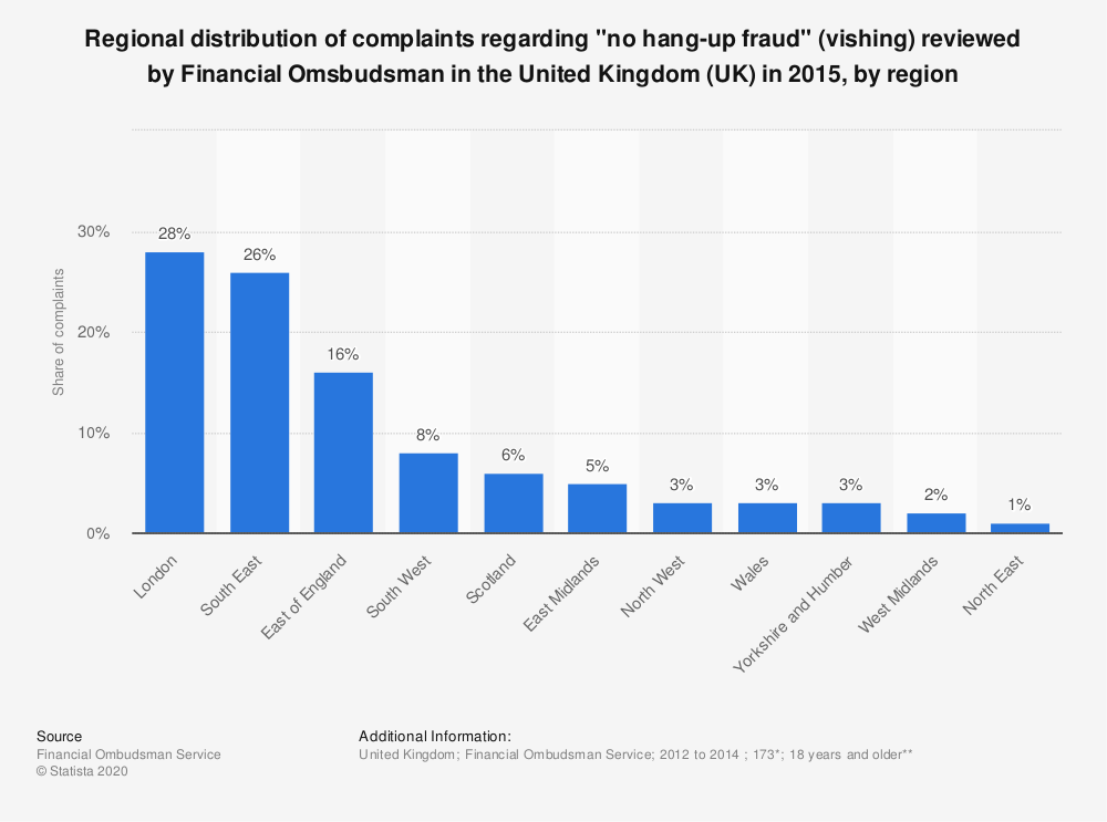 "Statistic: Regional distribution of complaints regarding ""no hang-up fraud"" (vishing) reviewed by Financial Omsbudsman in the United Kingdom (UK) in 2015, by region 