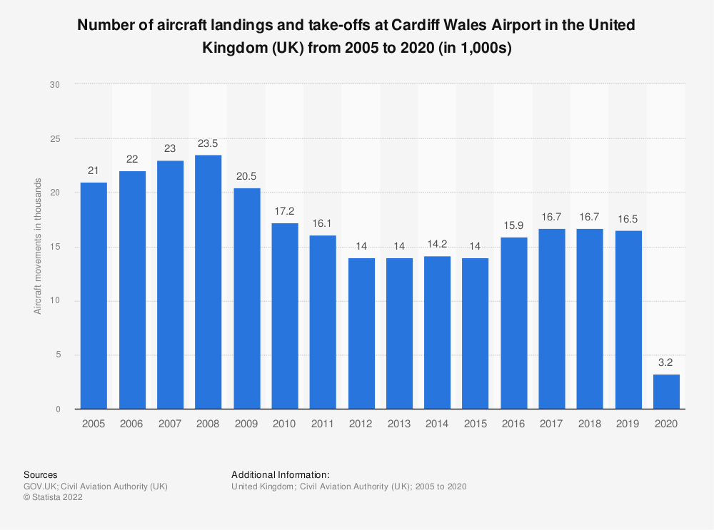 Statistic: Number of aircraft landings and take-offs at Cardiff Wales airport in the United Kingdom (UK) from 2005 to 2017 (in 1,000s) | Statista