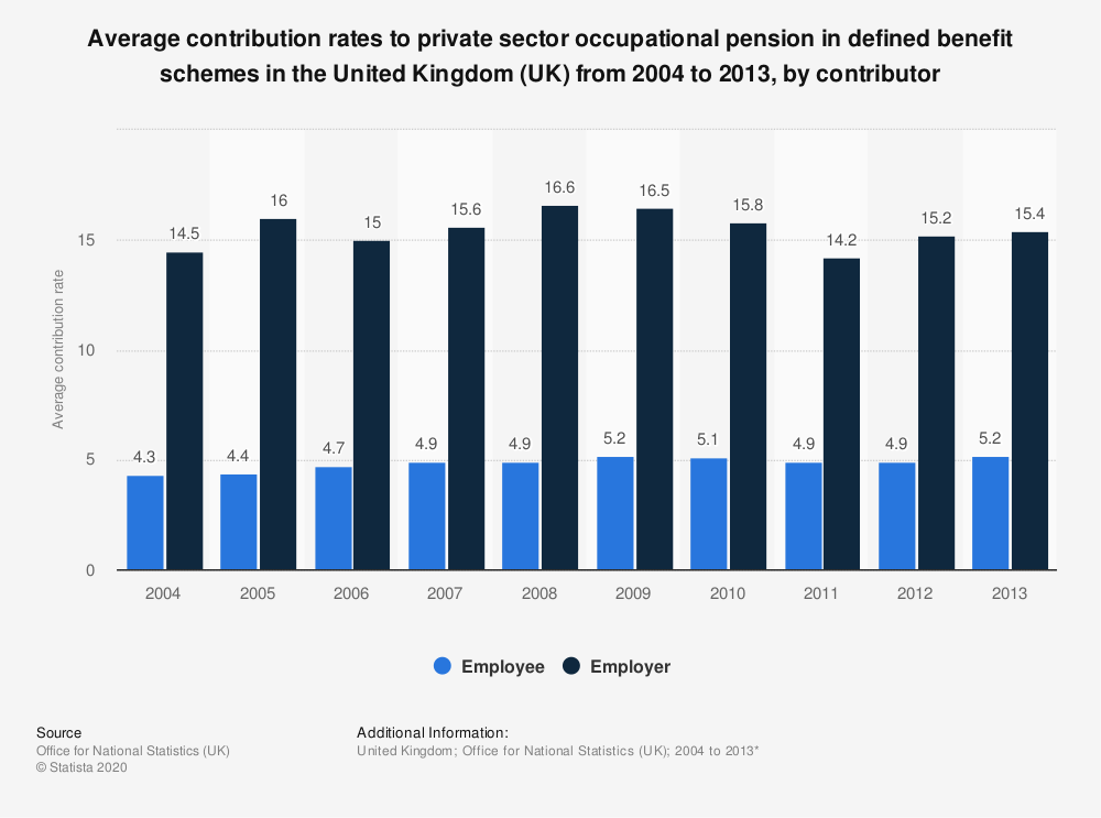 Statistic: Average contribution rates to private sector occupational pension in defined benefit schemes in the United Kingdom (UK) from 2004 to 2013, by contributor | Statista