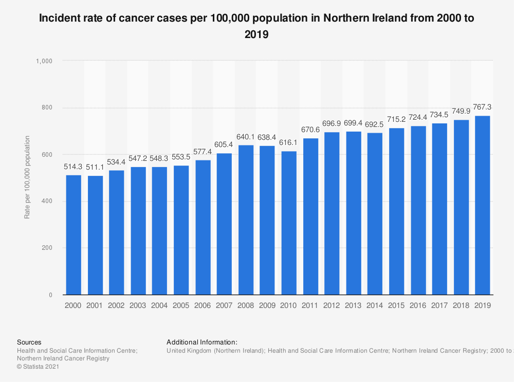 Statistic: Incident rate of cancer cases per 100,000 population in Northern Ireland from 2000 to 2016 | Statista