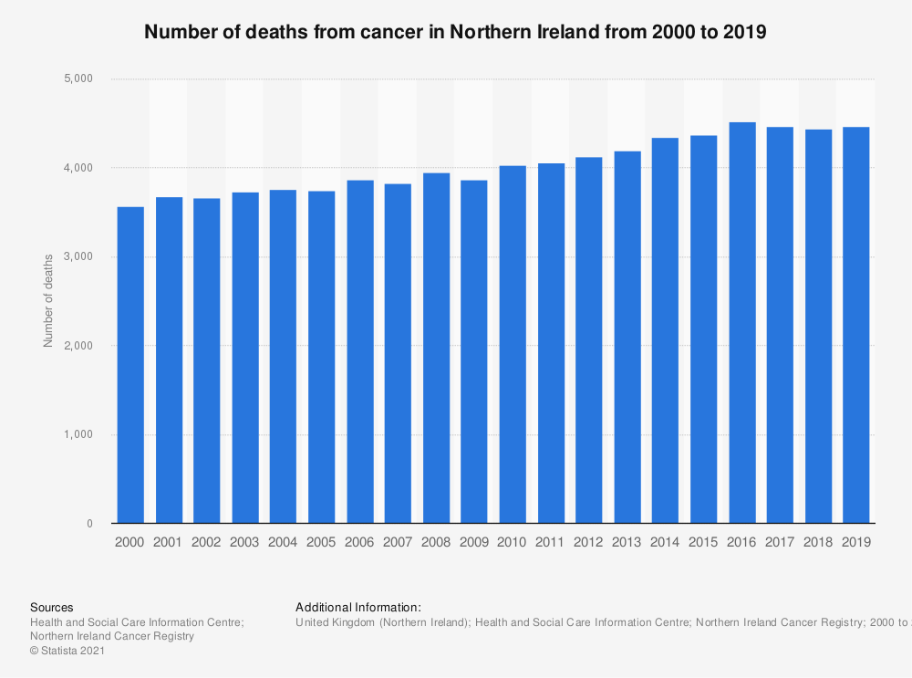 Statistic: Number of deaths from cancer in Northern Ireland from 2000 to 2018 | Statista