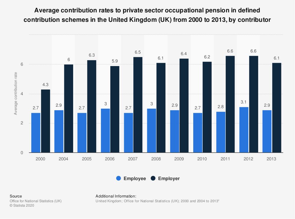 Statistic: Average contribution rates to private sector occupational pension in defined contribution schemes in the United Kingdom (UK) from 2000 to 2013, by contributor | Statista