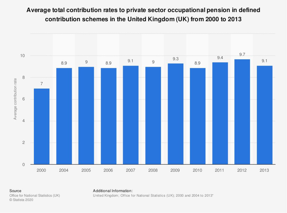 Statistic: Average total contribution rates to private sector occupational pension in defined contribution schemes in the United Kingdom (UK) from 2000 to 2013 | Statista