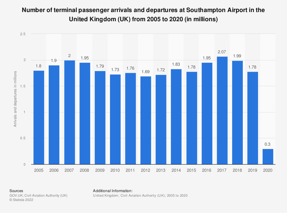 Statistic: Number of terminal passenger arrivals and departures at Southampton Airport in the United Kingdom (UK) from 2005 to 2019 (in millions) | Statista