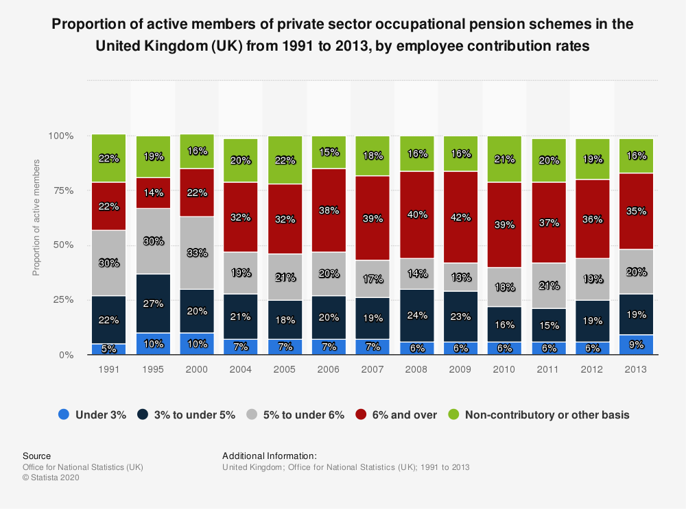 Statistic: Proportion of active members of private sector occupational pension schemes in the United Kingdom (UK) from 1991 to 2013, by employee contribution rates | Statista