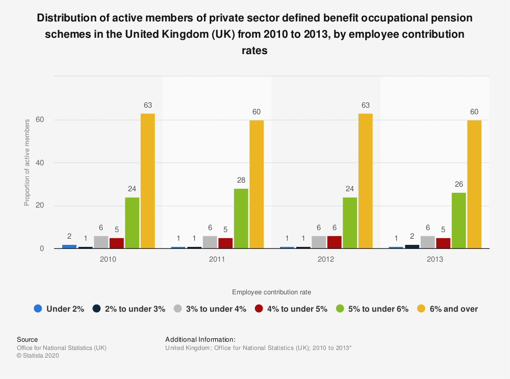 Statistic: Distribution of active members of private sector defined benefit occupational pension schemes in the United Kingdom (UK) from 2010 to 2013, by employee contribution rates | Statista