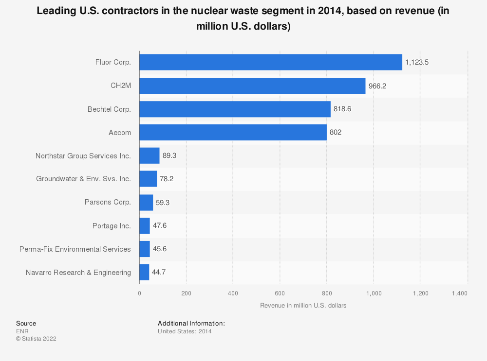 Statistic: Leading U.S. contractors in the nuclear waste segment in 2014, based on revenue (in million U.S. dollars) | Statista