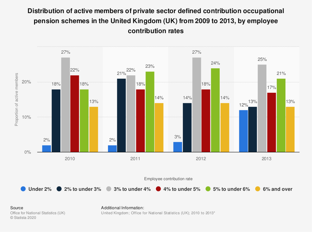 Statistic: Distribution of active members of private sector defined contribution occupational pension schemes in the United Kingdom (UK) from 2009 to 2013, by employee contribution rates | Statista