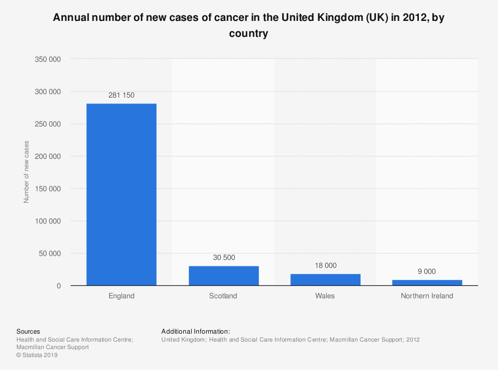 Statistic: Annual number of new cases of cancer in the United Kingdom (UK) in 2012, by country | Statista