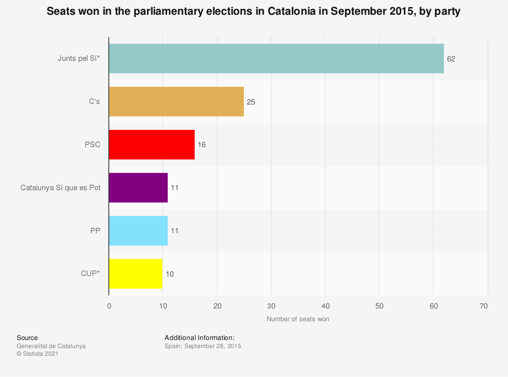 Statistic: Seats won in the parliamentary elections in Catalonia in September 2015, by party | Statista
