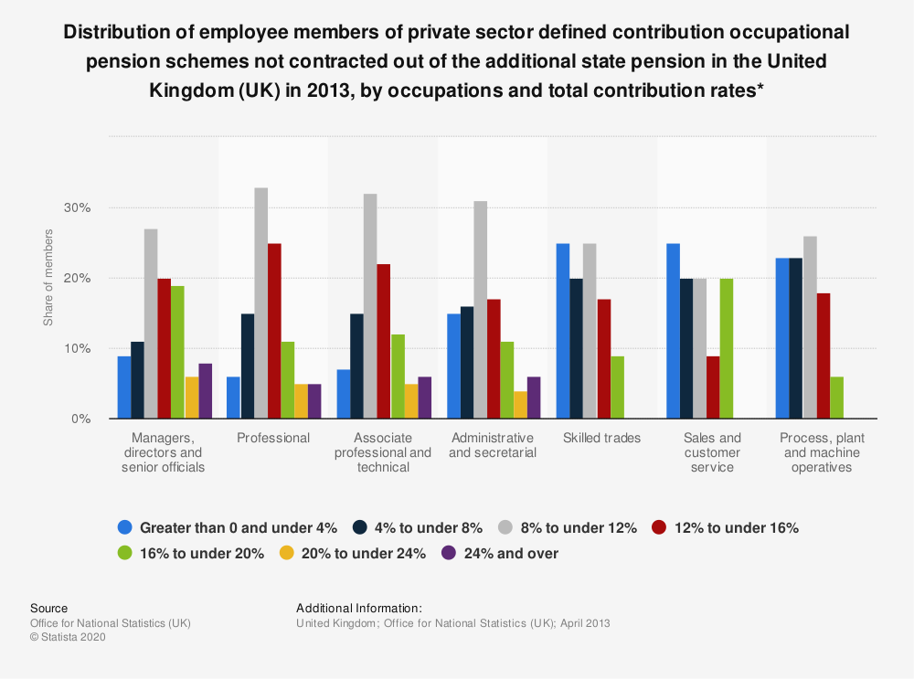 Statistic: Distribution of employee members of private sector defined contribution occupational pension schemes not contracted out of the additional state pension in the United Kingdom (UK) in 2013, by occupations and total contribution rates* | Statista