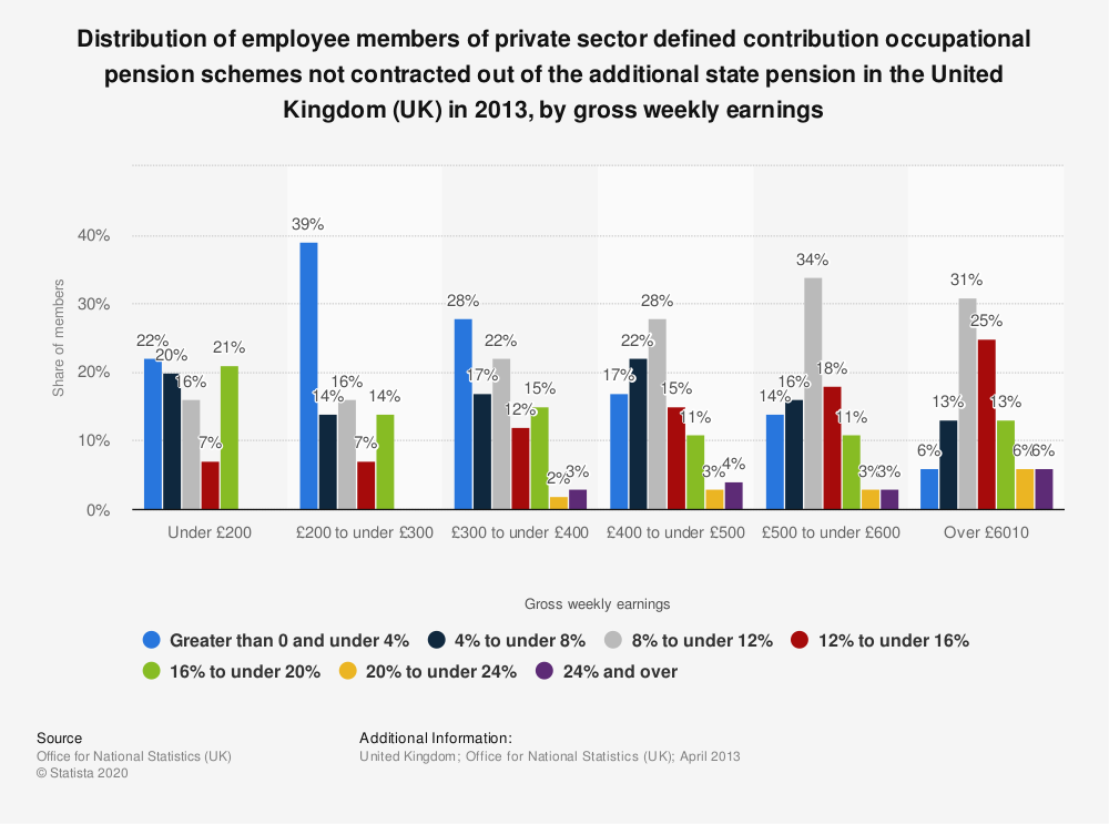 Statistic: Distribution of employee members of private sector defined contribution occupational pension schemes not contracted out of the additional state pension in the United Kingdom (UK) in 2013, by gross weekly earnings | Statista